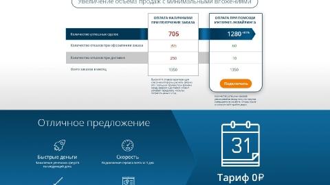 Разработка промо-сайта для МДМ Банка